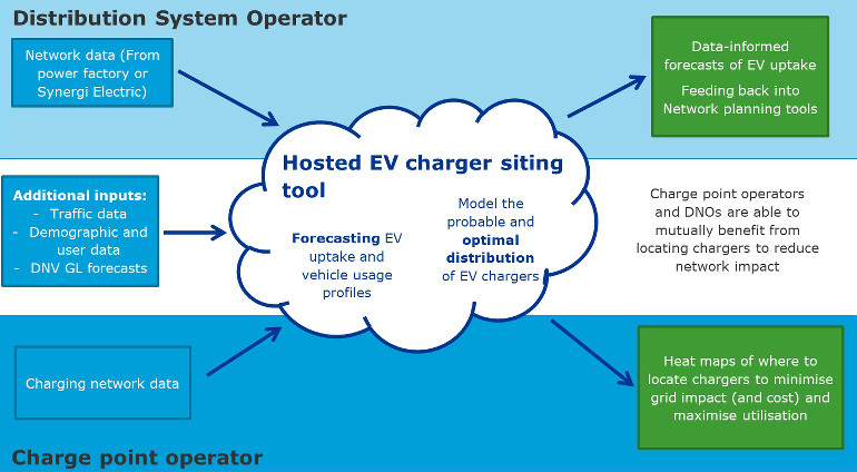 20200220 Optimising EV-charger siting - figure 2