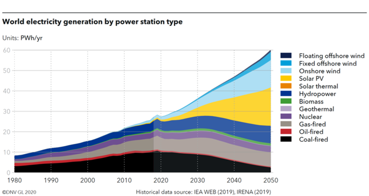Graph: Floating wind will deliver 2 per cent of the world's power supply until 2050