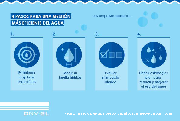 Gestion agua-image